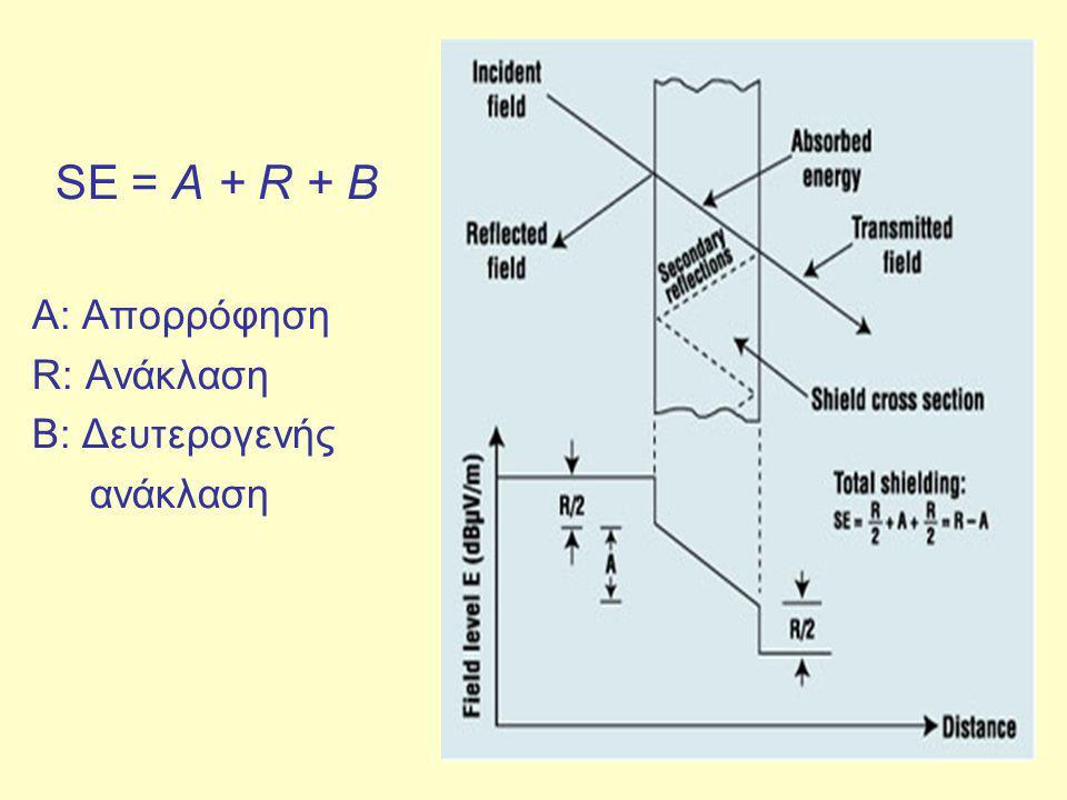 SE = A + R + B A: Απορρόφηση R: Ανάκλαση Β: Δευτερογενής ανάκλαση