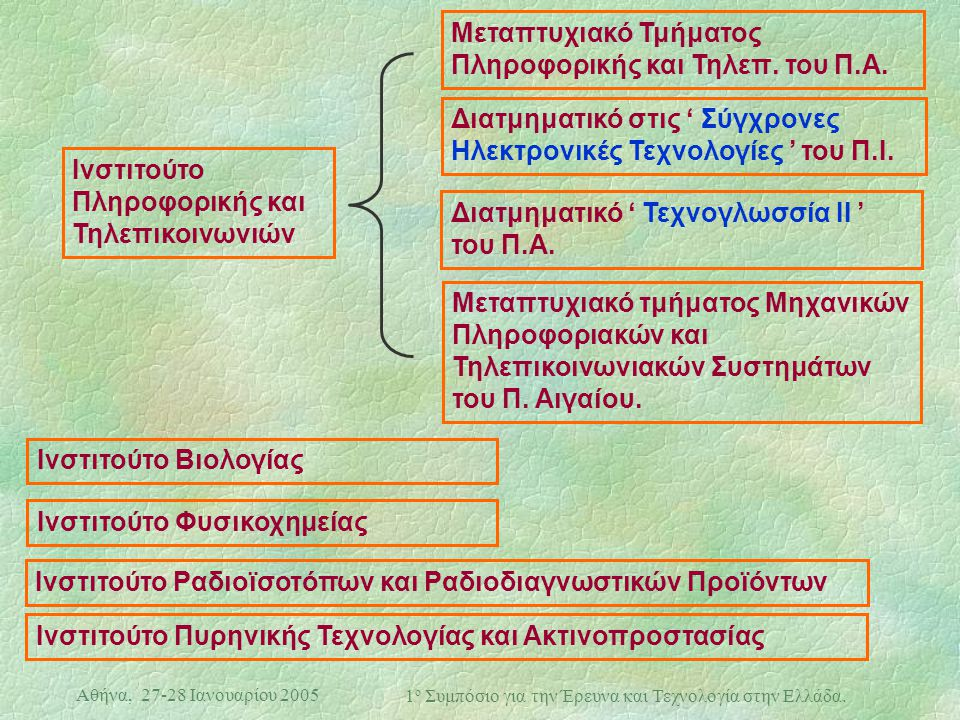 Αθήνα, 27-28 Ιανουαρίου 2005 1 ο Συμπόσιο για την Έρευνα και Τεχνολογία στην Ελλάδα. Ινστιτούτο Πληροφορικής και Τηλεπικοινωνιών Μεταπτυχιακό Τμήματος