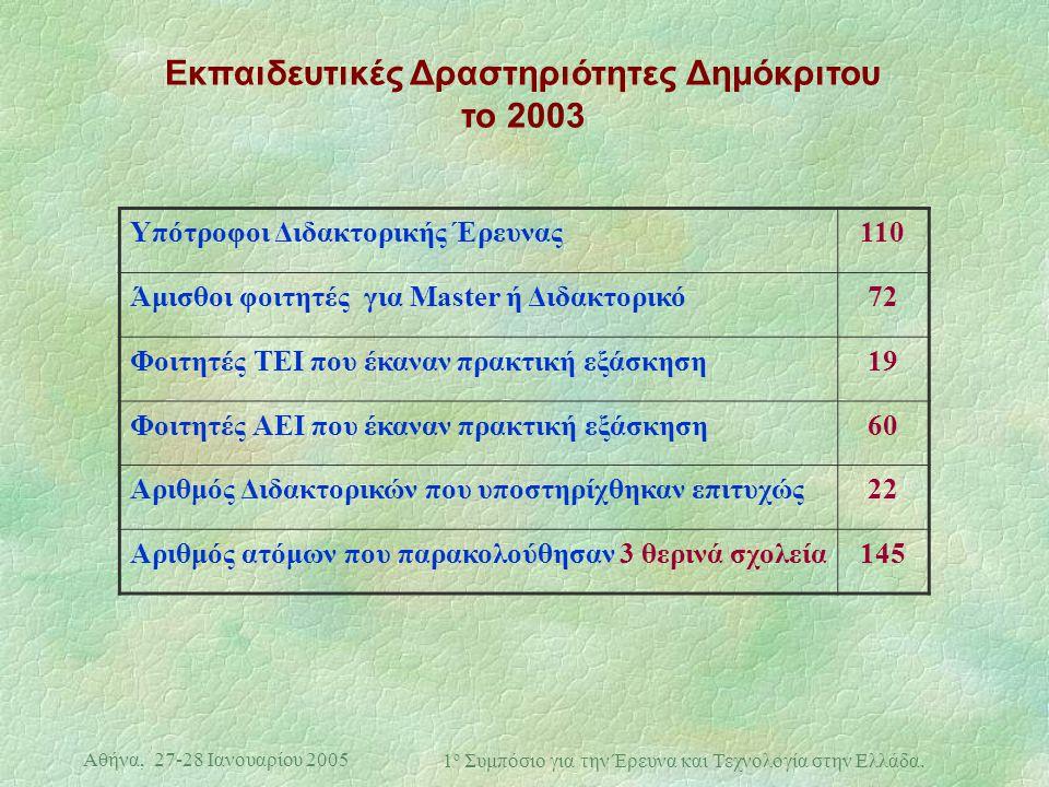 Αθήνα, 27-28 Ιανουαρίου 2005 1 ο Συμπόσιο για την Έρευνα και Τεχνολογία στην Ελλάδα. Εκπαιδευτικές Δραστηριότητες Δημόκριτου το 2003 Υπότροφοι Διδακτο