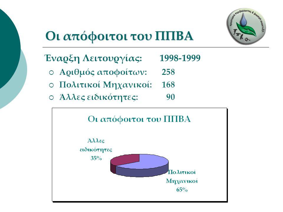 Οι απόφοιτοι του ΠΠΒΑ  Αριθμός αποφοίτων: 258  Πολιτικοί Μηχανικοί: 168  Άλλες ειδικότητες: 90 Έναρξη Λειτουργίας: 1998-1999