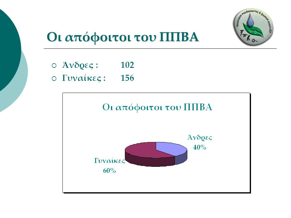 Οι απόφοιτοι του ΠΠΒΑ  Άνδρες : 102  Γυναίκες : 156