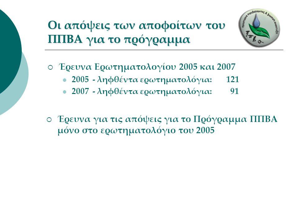 Οι απόψεις των αποφοίτων του ΠΠΒΑ για το πρόγραμμα  Έρευνα Ερωτηματολογίου 2005 και 2007 2005 - ληφθέντα ερωτηματολόγια: 121 2007 - ληφθέντα ερωτηματ
