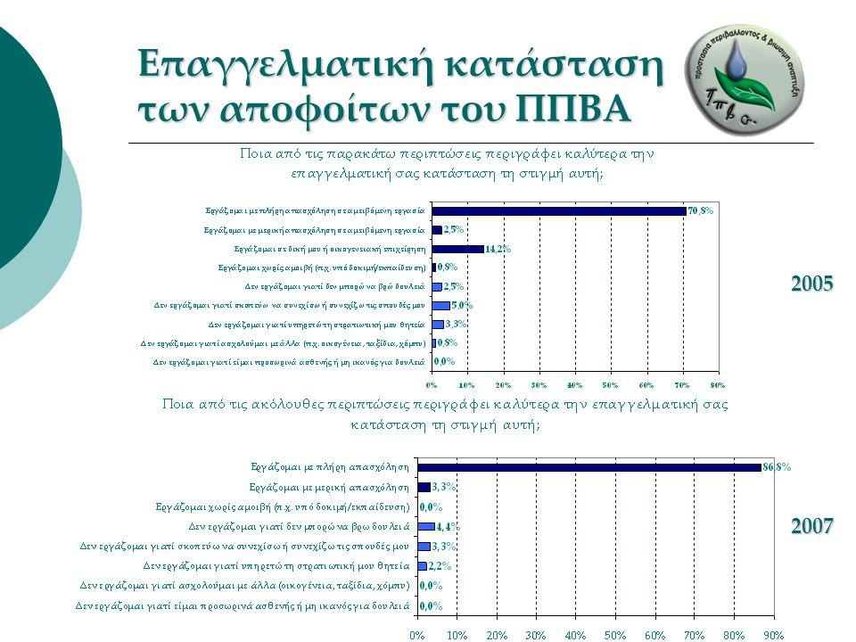 Επαγγελματική κατάσταση των αποφοίτων του ΠΠΒΑ 2005 2007