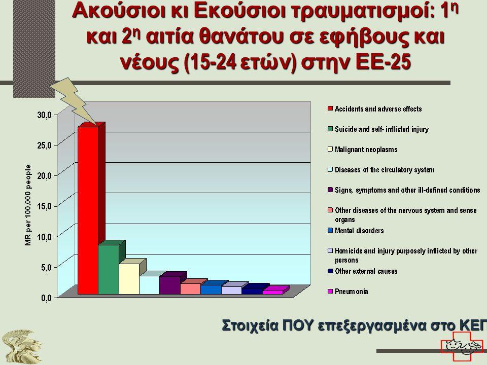 Ακούσιοι κι Εκούσιοι τραυματισμοί : 1 η και 2 η αιτία θανάτου σε εφήβους και νέους (15-24 ετών ) στην ΕΕ -25 Στοιχεία ΠΟΥ επεξεργασμένα στο ΚΕΠΠΑ