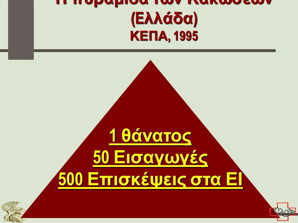 1 θάνατος 50 Εισαγωγές 500 Επισκέψεις στα ΕΙ Η πυραμίδα των Κακώσεων (E λλάδα ) ΚΕΠΑ, 1995