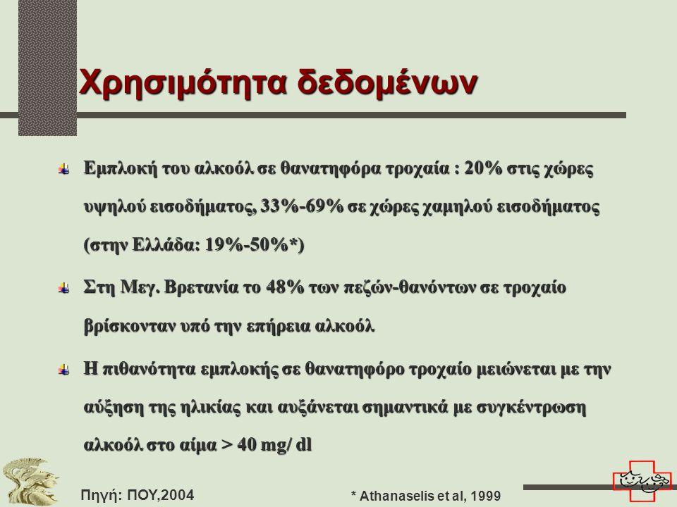 Χρησιμότητα δεδομένων Εμπλοκή του αλκοόλ σε θανατηφόρα τροχαία : 20% στις χώρες υψηλού εισοδήματος, 33%-69% σε χώρες χαμηλού εισοδήματος (στην Ελλάδα: 19%-50%*) Στη Μεγ.