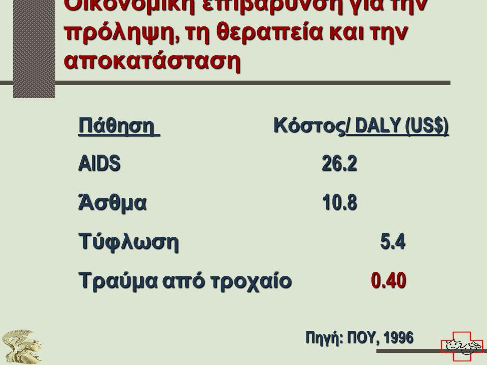 Οικονομική επιβάρυνση για την πρόληψη, τη θεραπεία και την αποκατάσταση Πάθηση Κόστος / DALY (US$) AIDS26.2 Άσθμα 10.8 Τύφλωση 5.4 Τραύμα από τροχαίο 0.40 Πηγή: ΠΟΥ, 1996