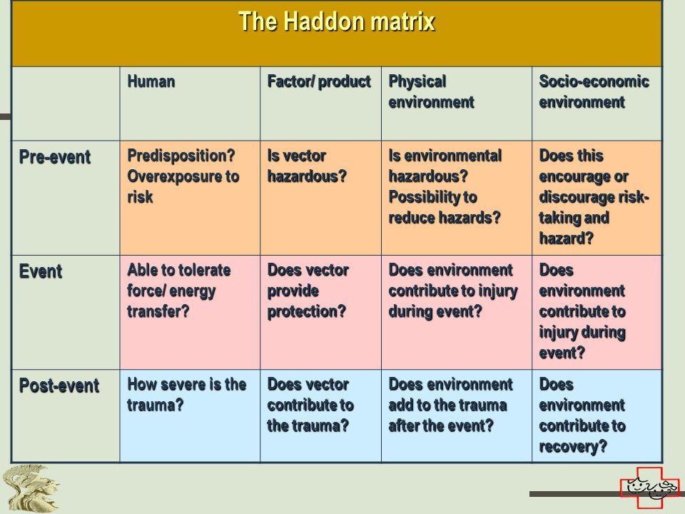 The Haddon matrix Human Factor/ product Physical environment Socio-economic environment Pre-event Predisposition.