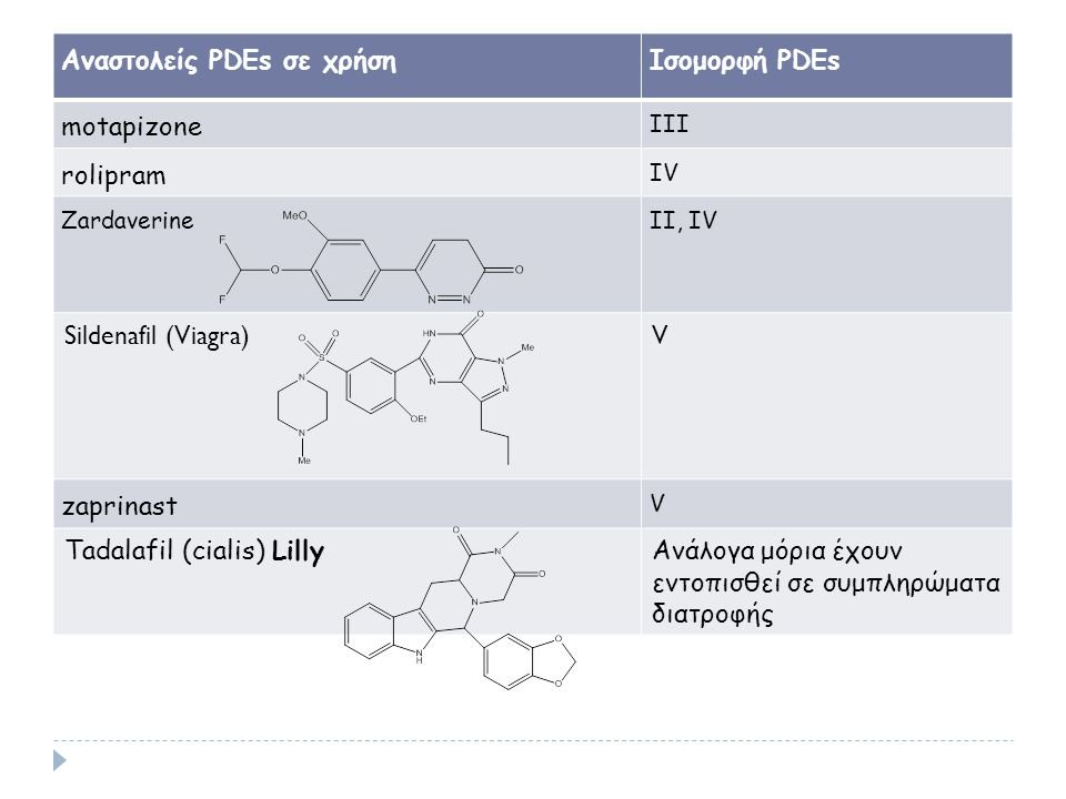 Αναστολείς PDEs σε χρήσηIσομορφή PDEs motapizone III rolipram IV Zardaverine II, IV Sildenafil (Viagra)V zaprinast V Tadalafil (cialis) LillyΑνάλογα μ