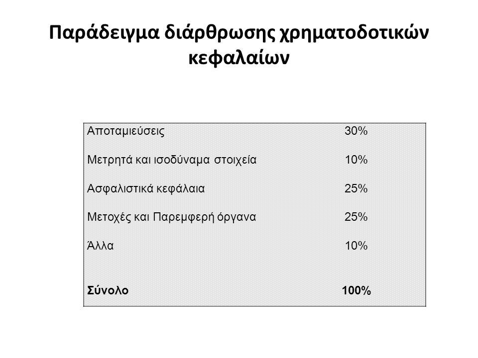 Παράδειγμα διάρθρωσης χρηματοδοτικών κεφαλαίων Αποταμιεύσεις Μετρητά και ισοδύναμα στοιχεία Ασφαλιστικά κεφάλαια Μετοχές και Παρεμφερή όργανα Άλλα 30%