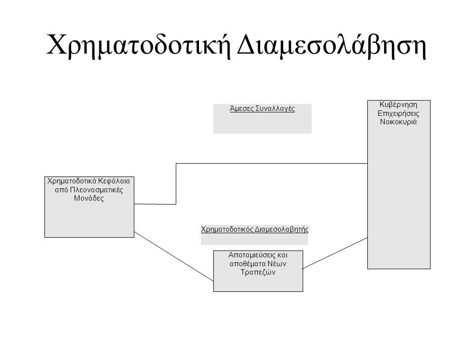 Χρηματοδοτική Διαμεσολάβηση Χρηματοδοτικά Κεφάλαια από Πλεονασματικές Μονάδες Αποταμιεύσεις και αποθέματα Νέων Τραπεζών Κυβέρνηση Επιχειρήσεις Νοικοκυ