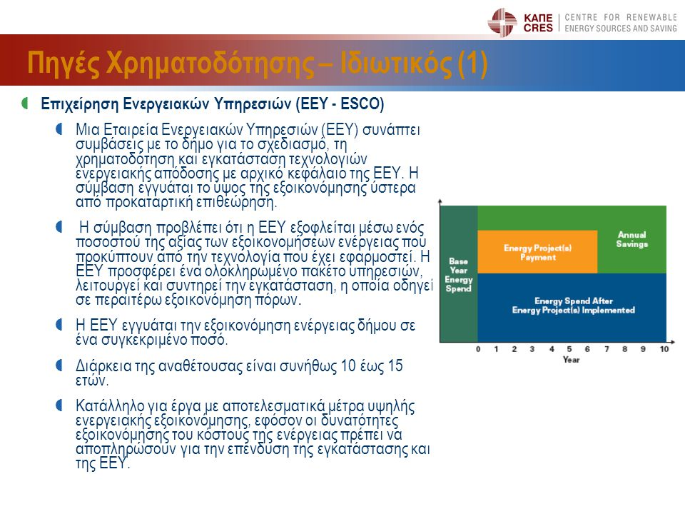 Πηγές Χρηματοδότησης – Ιδιωτικός (1)  Επιχείρηση Ενεργειακών Υπηρεσιών (ΕΕΥ - ESCO)  Μια Εταιρεία Ενεργειακών Υπηρεσιών (ΕΕΥ) συνάπτει συμβάσεις με