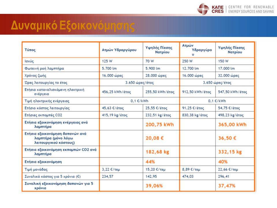 Πηγές Χρηματοδότησης – Δημόσιος  Εθνικό Στρατηγικό Πλαίσιο Αναφοράς (ΕΣΠΑ)  Έργα σύμφωνα με τις Στρατηγικές Πολιτικής Συνοχής και την συμμετοχή Κοινοτικών Πόρων  « Πράσινο Ταμείο »  Ένταξη έργων υποδομής αειφόρου ανάπτυξης  Έργο Χερσονήσου, έργο Μαλεβιζίου  Εθνικά Προγράμματα  ΕΞΟΙΚΟΝΟΜΩ & ΕΞΟΙΚΟΝΟΜΩ ΙΙ, ΕΠΠΕΡΑΑ