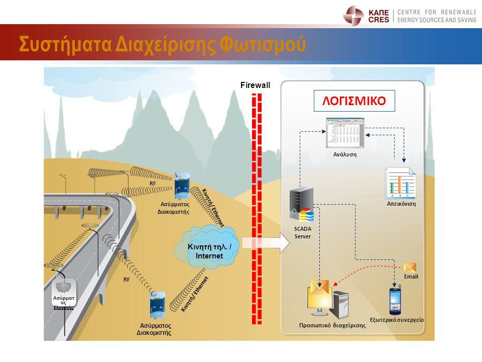 Συστήματα Διαχείρισης Φωτισμού SCADA Server Ανάλυση Απεικόνιση Email Εξωτερικό συνεργείο Προσωπικό διαχείρισης Κινητή τηλ. / Internet Κινητή/ Ethernet