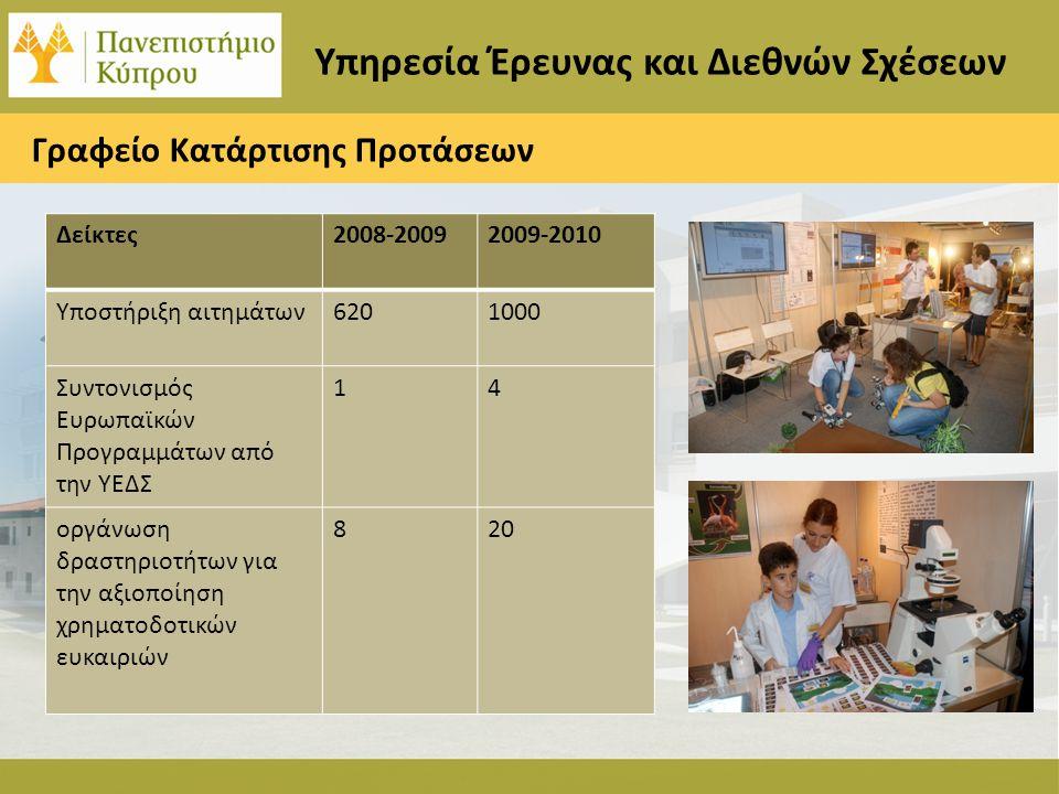 Υπηρεσία Έρευνας και Διεθνών Σχέσεων Δείκτες2008-20092009-2010 Υποστήριξη αιτημάτων6201000 Συντονισμός Ευρωπαϊκών Προγραμμάτων από την ΥΕΔΣ 14 οργάνωση δραστηριοτήτων για την αξιοποίηση χρηματοδοτικών ευκαιριών 820 Γραφείο Κατάρτισης Προτάσεων