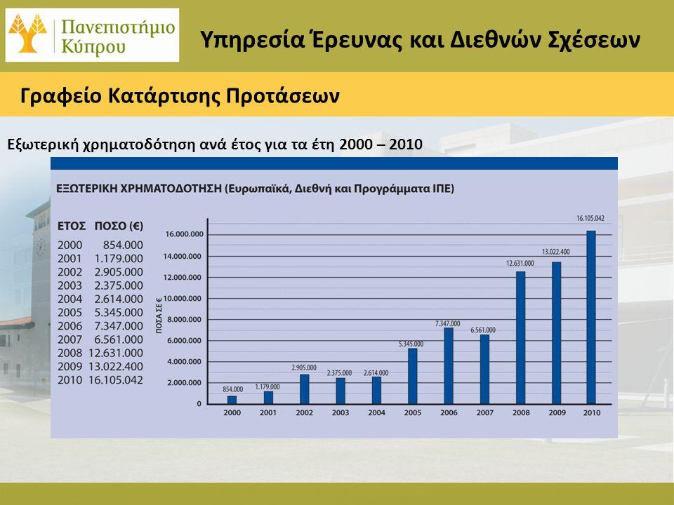 Υπηρεσία Έρευνας και Διεθνών Σχέσεων Γραφείο Κατάρτισης Προτάσεων Εξωτερική χρηματοδότηση ανά έτος για τα έτη 2000 – 2010