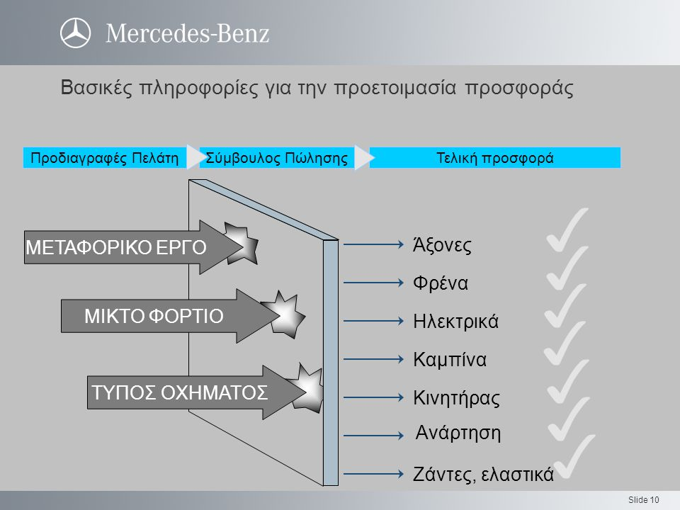 Slide 10 Άξονες Φρένα Ηλεκτρικά Καμπίνα Κινητήρας Ανάρτηση Ζάντες, ελαστικά ΜΕΤΑΦΟΡΙΚΟ ΕΡΓΟ ΜΙΚΤΟ ΦΟΡΤΙΟ ΤΥΠΟΣ ΟΧΗΜΑΤΟΣ Βασικές πληροφορίες για την προετοιμασία προσφοράς Προδιαγραφές ΠελάτηΣύμβουλος ΠώλησηςΤελική προσφορά