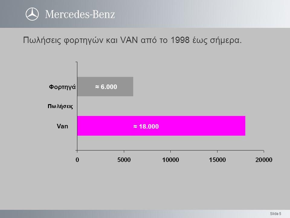 Slide 5 Πωλήσεις φορτηγών και VAN από το 1998 έως σήμερα. Φορτηγά Van ≈ 6.000 ≈ 18.000