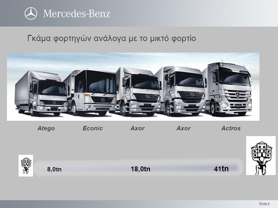 Slide 9 Γκάμα φορτηγών ανάλογα με το μικτό φορτίο 8,0tn 18,0tn 41 tn Atego Econic AxorAxor Actros