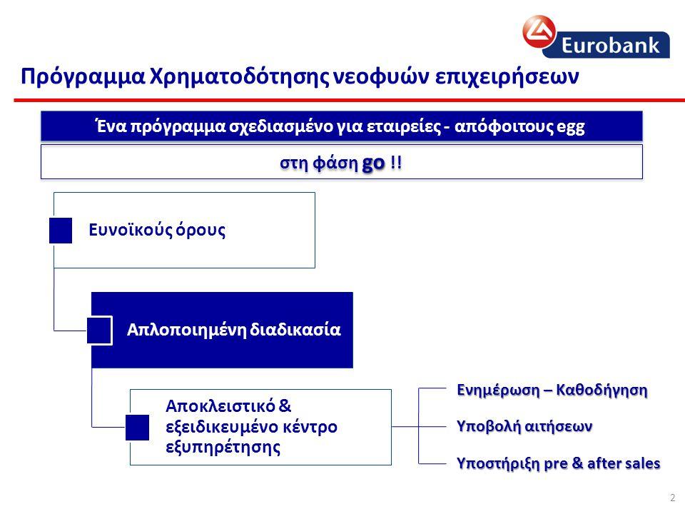 Η πρόταση για τις ομάδες του egg Ανάγκες Κεφάλαιο Κίνησης Επενδύσεις σε Πάγια  Λειτουργικά Έξοδα  Έξοδα Promotion & Marketing  Χρηματοδότηση Συναλλακτικού Κυκλώματος  Αγορά Πάγιου Εξοπλισμού  Επενδύσεις σε άϋλα πάγια  Δαπάνες Επαγγελματικής Στέγης Με ευνοϊκούς όρους Μεγάλη διάρκεια αποπληρωμής, 7 έως 10 έτη Περίοδο Χάριτος Κεφαλαίου 2 έως 3 έτη και πληρωμή μόνο τόκων Πολύ χαμηλό κόστος χρηματοδότησης o Τελικό Επιτόκιο 2,2% στο διάστημα περιόδου χάριτος & 4,2% για την υπόλοιπη διάρκεια o Χωρίς πρόσθετα έξοδα μέχρι τη λήξη της χρηματοδότησης Χωρίς επιπλέον εξασφαλίσεις, μόνο προσωπικές εγγυήσεις των εταίρων € 25.000 Έως € 25.000 για € 50.000 Έως € 50.000 για Σύμφωνα με το τελικό επιχειρηματικό πλάνο των ομάδων 3