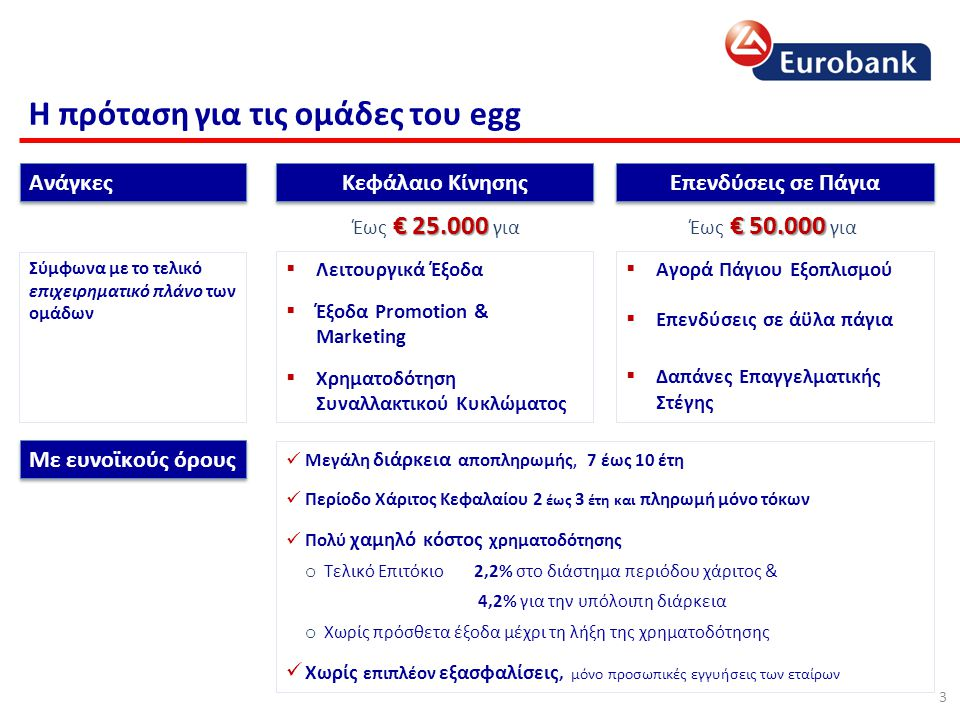 Κέντρο Εξυπηρέτησης & Υποστήριξης Help Desk &Ομάδα Αξιολόγησης egg Δημιουργούμε: Help Desk & Ομάδα Αξιολόγησης egg υποστήριξη σε όλα τα βήματα για την υποστήριξη των ομάδων egg σε όλα τα βήματα της χρηματοδότησης τους Καθοδήγηση Κεντρική Διαχείριση Single Point of Reference  Ανάλυση αναγκών, παρουσίαση χρηματοδοτικών λύσεων, διαμόρφωση βέλτιστης πρότασης με βάση τις ανάγκες  Αξιοποίηση Ενεργών προγραμμάτων Κρατικών ή Ευρωπαϊκών Επιχορηγήσεων Υποβολή αιτήματος κεντρικά στην ομάδα των experts αξιολόγησης egg Ένα και μοναδικό σημείο επαφής των ομάδων με την Τράπεζα 4
