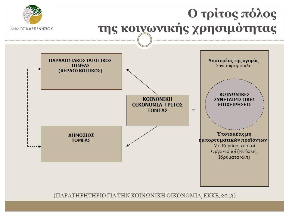 Ο τρίτος πόλος της κοινωνικής χρησιμότητας ΚΟΙΝΩΝΙΚΕΣ ΣΥΝΕΤΑΙΡΙΣΤΙΚΕΣ ΕΠΙΧΕΙΡΗΣΕΙΣ Υποτομέας μη εμπορευματικών προϊόντων - Μη Κερδοσκοπικοί Οργανισμοί (Ενώσεις, Ιδρύματα κλπ) ΚΟΙΝΩΝΙΚΗ ΟΙΚΟΝΟΜΙΑ-ΤΡΙΤΟΣ ΤΟΜΕΑΣ = ΔΗΜΟΣΙΟΣ ΤΟΜΕΑΣ Υποτομέας της αγοράς Συνεταιρισμοί κλπ ΠΑΡΑΔΟΣΙΑΚΟΣ ΙΔΙΩΤΙΚΟΣ ΤΟΜΕΑΣ (ΚΕΡΔΟΣΚΟΠΙΚΟΣ) (ΠΑΡΑΤΗΡΗΤΗΡΙΟ ΓΙΑ ΤΗΝ ΚΟΙΝΩΝΙΚΗ ΟΙΚΟΝΟΜΙΑ, ΕΚΚΕ, 2013)