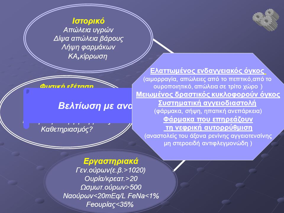 Βελτίωση με αναπλήρωση του όγκου Ελαττωμένος ενδαγγειακός όγκος (αιμορραγία, απώλειες από το πεπτικό,από το ουροποιητικό, απώλεια σε τρίτο χώρο ) Μειωμένoς δραστικός κυκλοφορούν όγκος Συστηματική αγγειοδιαστολή (φάρμακα, σήψη, ηπατική ανεπάρκεια) Φάρμακα που επηρεάζουν τη νεφρική αυτορρύθμιση (αναστολείς του άξονα ρενίνης αγγειοτενσίνης μη στεροειδή αντιφλεγμονώδη )