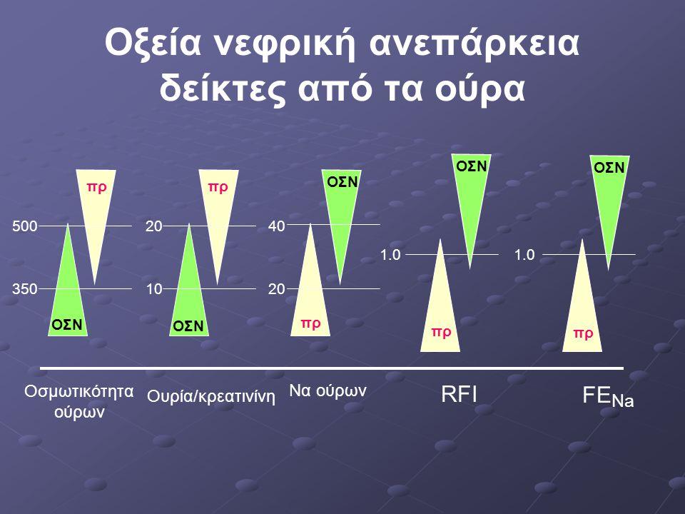 Οξεία νεφρική ανεπάρκεια δείκτες από τα ούρα Οσμωτικότητα ούρων Ουρία/κρεατινίνη Να ούρων RFI FE Na ΟΣΝ πρ 1.0 350 50020 10 40 20
