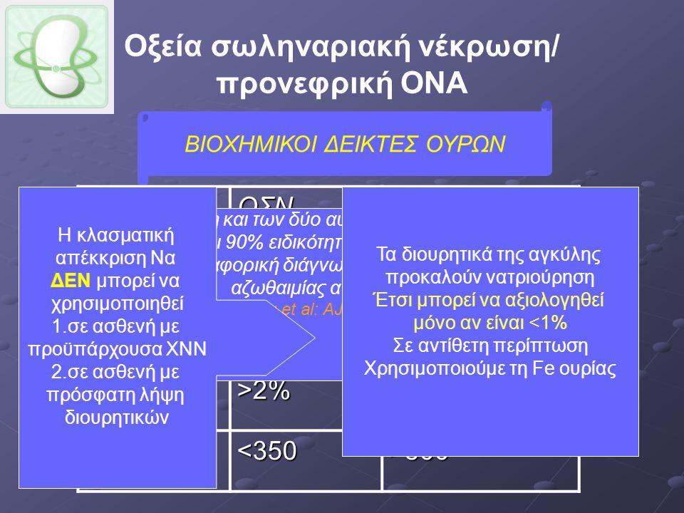Οξεία σωληναριακή νέκρωση/ προνεφρική ΟΝΑ ΒΙΟΧΗΜΙΚΟΙ ΔΕΙΚΤΕΣ ΟΥΡΩΝΟΣΝΠΡΟΝΕΦΡΙΚΗ Να ούρων >40mEq/l <20 mEq/l Fe Na >3%<1% Fe ουρίας >55%<35% RFI>2%<1% Uosm<350>500 η συνεκτίμηση και των δύο αυτών δεικτών (FeNa+, RFI) έχει 90% ειδικότητα και ευαισθησία στη διαφορική διάγνωση της προνεφρικής αζωθαιμίας από την ΟΣΝ San Bagshaw et al: AJKD Vol 48, Nov 2006 Η κλασματική απέκκριση Να ΔΕΝ μπορεί να χρησιμοποιηθεί 1.σε ασθενή με προϋπάρχουσα ΧΝΝ 2.σε ασθενή με πρόσφατη λήψη διουρητικών Τα διουρητικά της αγκύλης προκαλούν νατριούρηση Έτσι μπορεί να αξιολογηθεί μόνο αν είναι <1% Σε αντίθετη περίπτωση Χρησιμοποιούμε τη Fe ουρίας