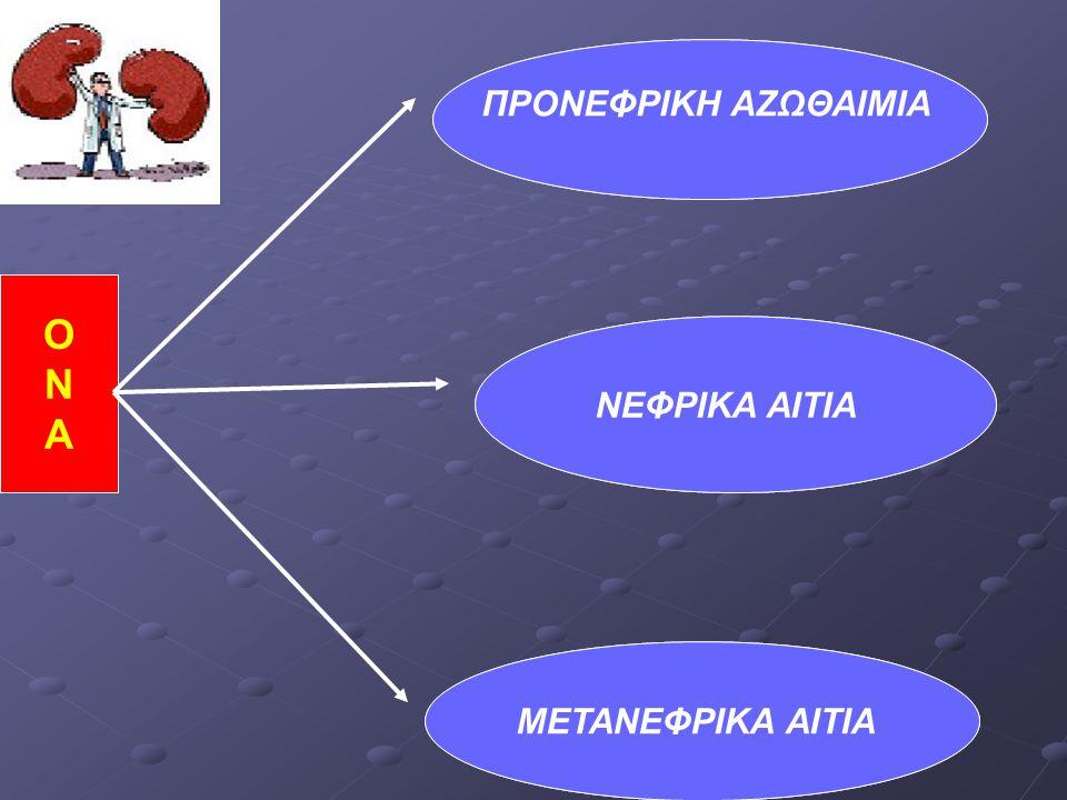 ONAONA Υποογκαιμία(ιστορικό και φυσική Εξέταση) γεν.ούρων φυσιολογική FeNa 500 ΠΡΟΝΕΦΡΙΚΗ ΑΖΩΘΑΙΜΙΑ Ιστορικό +φυσική εξέταση Υπόλειμμα ούρων υδρονέφρωση METANΕΦΡΙΚΑ ΑΙΤΙΑ Ιστορικό και φυσική εξέταση FeNa>3%,Uosm<350 Μικροσκοπική ούρων : ίζημα ΝΕΦΡΙΚΑ ΑΙΤΙΑ