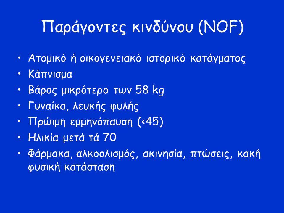 Παράγοντες κινδύνου (ΝΟF) Ατομικό ή οικογενειακό ιστορικό κατάγματος Κάπνισμα Βάρος μικρότερο των 58 kg Γυναίκα, λευκής φυλής Πρώιμη εμμηνόπαυση (<45)