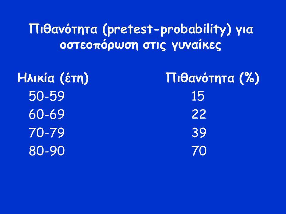 Πιθανότητα (pretest-probability) για οστεοπόρωση στις γυναίκες Ηλικία (έτη) Πιθανότητα (%) 50-59 15 60-69 22 70-79 39 80-90 70