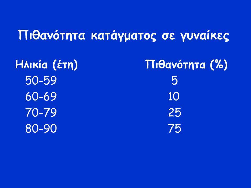 Πιθανότητα κατάγματος σε γυναίκες Ηλικία (έτη) Πιθανότητα (%) 50-59 5 60-69 10 70-79 25 80-90 75