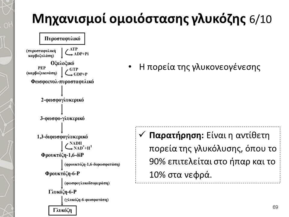 Μηχανισμοί ομοιόστασης γλυκόζης 6/10 Η πορεία της γλυκονεογένεσης 69 Παρατήρηση: Είναι η αντίθετη πορεία της γλυκόλυσης, όπου το 90% επιτελείται στο ήπαρ και το 10% στα νεφρά.