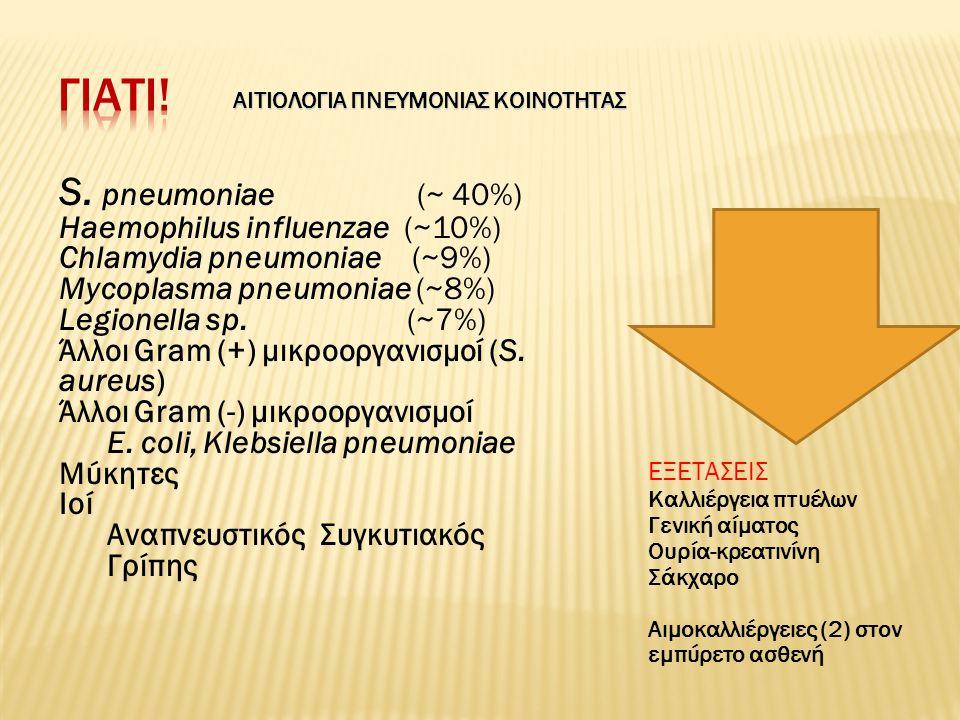 ΑΙΤΙΟΛΟΓΙΑ ΠΝΕΥΜΟΝΙΑΣ ΚΟΙΝΟΤΗΤΑΣ S. pneumoniae (~ 40%) Haemophilus influenzae (~10%) Chlamydia pneumoniae (~9%) Mycoplasma pneumoniae (~8%) Legionella