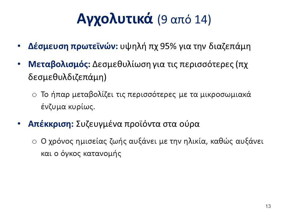Αγχολυτικά (9 από 14) Δέσμευση πρωτεϊνών: υψηλή πχ 95% για την διαζεπάμη Μεταβολισμός: Δεσμεθυλίωση για τις περισσότερες (πχ δεσμεθυλδιζεπάμη) o Το ήπ