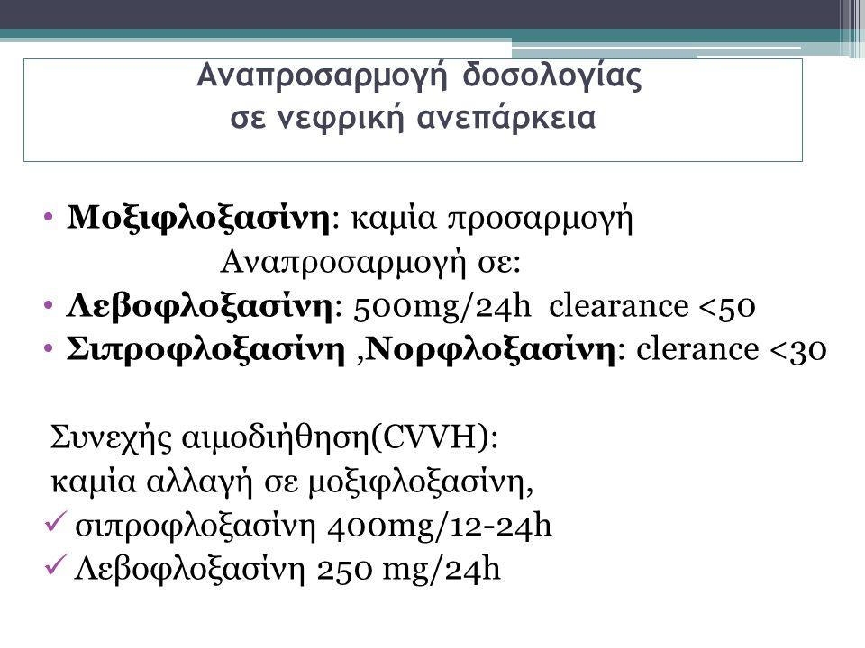 Αναπροσαρμογή δοσολογίας σε νεφρική ανεπάρκεια Μοξιφλοξασίνη: καμία προσαρμογή Αναπροσαρμογή σε: Λεβοφλοξασίνη: 500mg/24h clearance <50 Σιπροφλοξασίνη