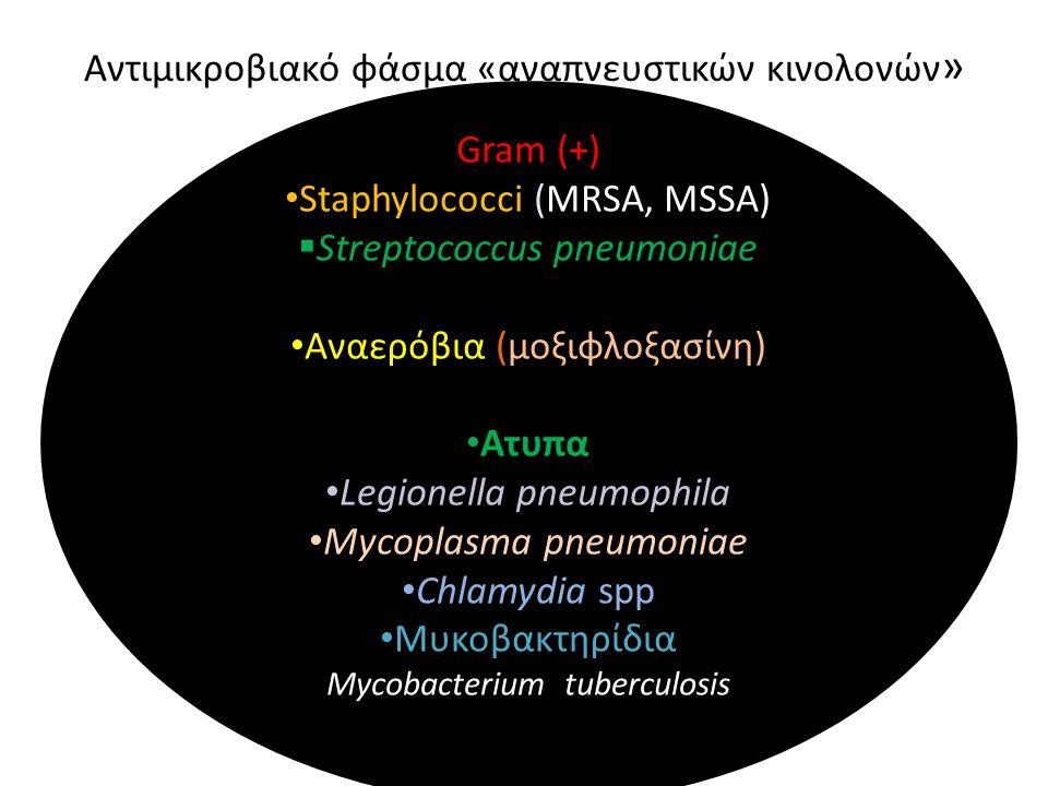 Gram (+) Staphylococci (MRSA, MSSA)  Streptococcus pneumoniae Αναερόβια (μοξιφλοξασίνη) Ατυπα Legionella pneumophila Mycoplasma pneumoniae Chlamydia