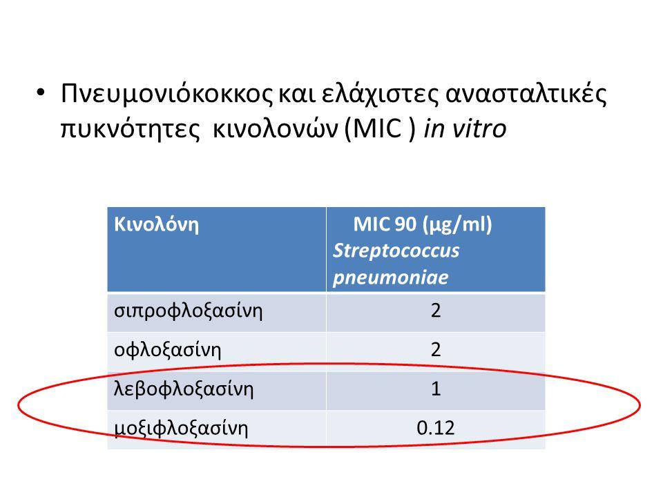 Πνευμονιόκοκκος και ελάχιστες ανασταλτικές πυκνότητες κινολονών (MIC ) in vitro Κινολόνη MIC 90 (μg/ml) Streptococcus pneumoniae σιπροφλοξασίνη2 οφλοξ