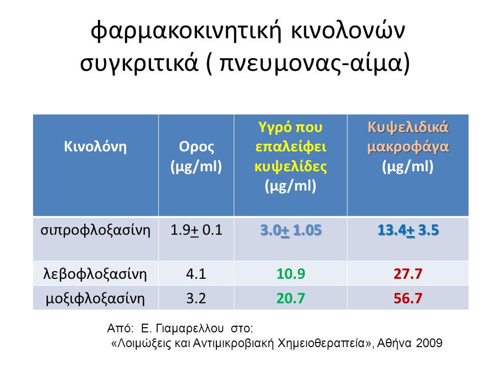 φαρμακοκινητική κινολονών συγκριτικά ( πνευμονας-αίμα) KινολόνηΟρος (μg/ml) Υγρό που επαλείφει κυψελίδες (μg/ml) Κυψελιδικά μακροφάγα Κυψελιδικά μακρο