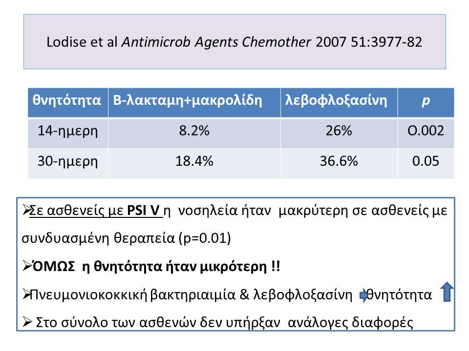 Lodise et al Antimicrob Agents Chemother 2007 51:3977-82 θνητότητα Β-λακταμη+μακρολίδηλεβοφλοξασίνηp 14-ημερη8.2%26%Ο.002 30-ημερη18.4%36.6%0.05  Σε