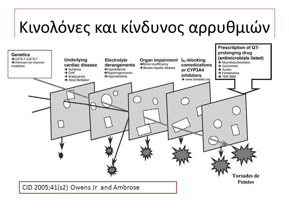 Κινολόνες και κίνδυνος αρρυθμιών CID 2005;41(s2) Owens Jr and Ambrose