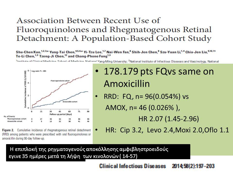 178.179 pts FQvs same on Amoxicillin RRD: FQ, n= 96(0.054%) vs AMOX, n= 46 (0.026% ), HR 2.07 (1.45-2.96) HR: Cip 3.2, Levo 2.4,Moxi 2.0,Oflo 1.1 Η επ