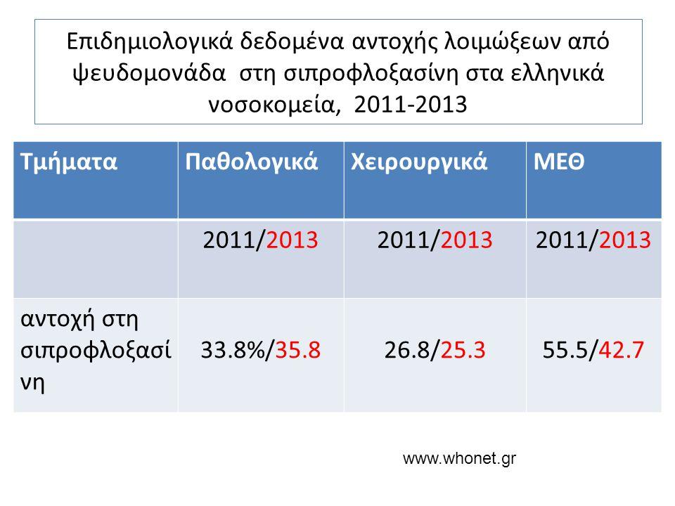 Επιδημιολογικά δεδομένα αντοχής λοιμώξεων από ψευδομονάδα στη σιπροφλοξασίνη στα ελληνικά νοσοκομεία, 2011-2013 ΤμήματαΠαθολογικάΧειρουργικάΜΕΘ 2011/2