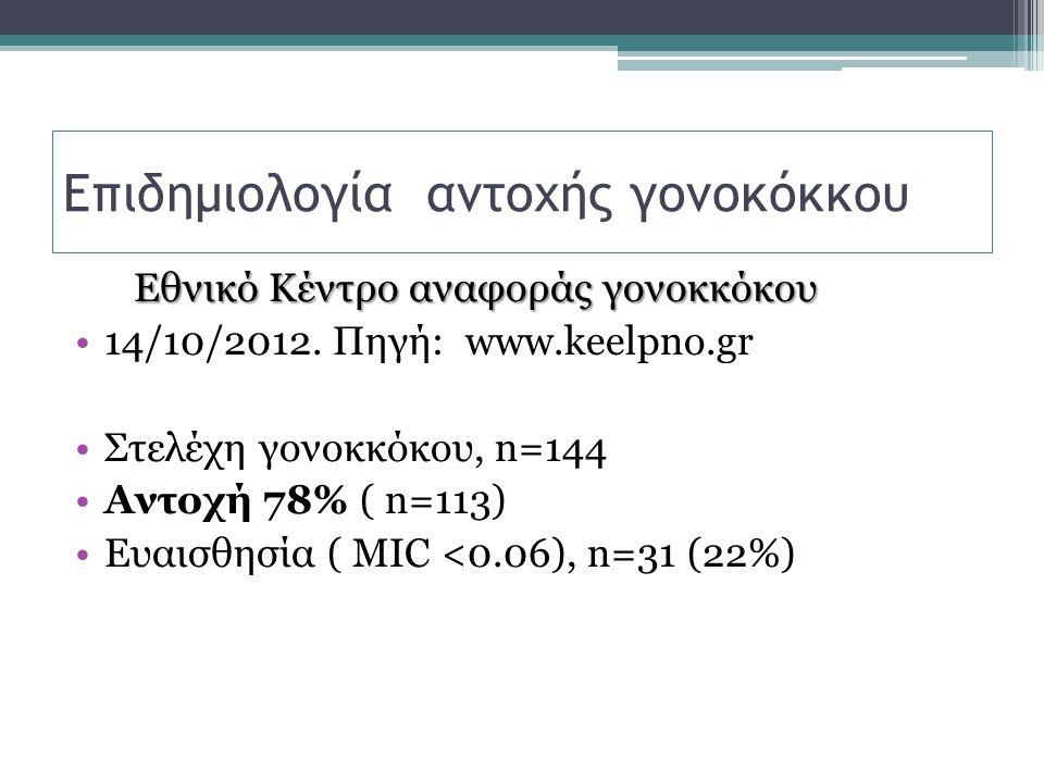 Επιδημιολογία αντοχής γονοκόκκου Eθνικό Κέντρο αναφοράς γονοκκόκου 14/10/2012. Πηγή: www.keelpno.gr Στελέχη γονοκκόκου, n=144 Αντοχή 78% ( n=113) Ευαι
