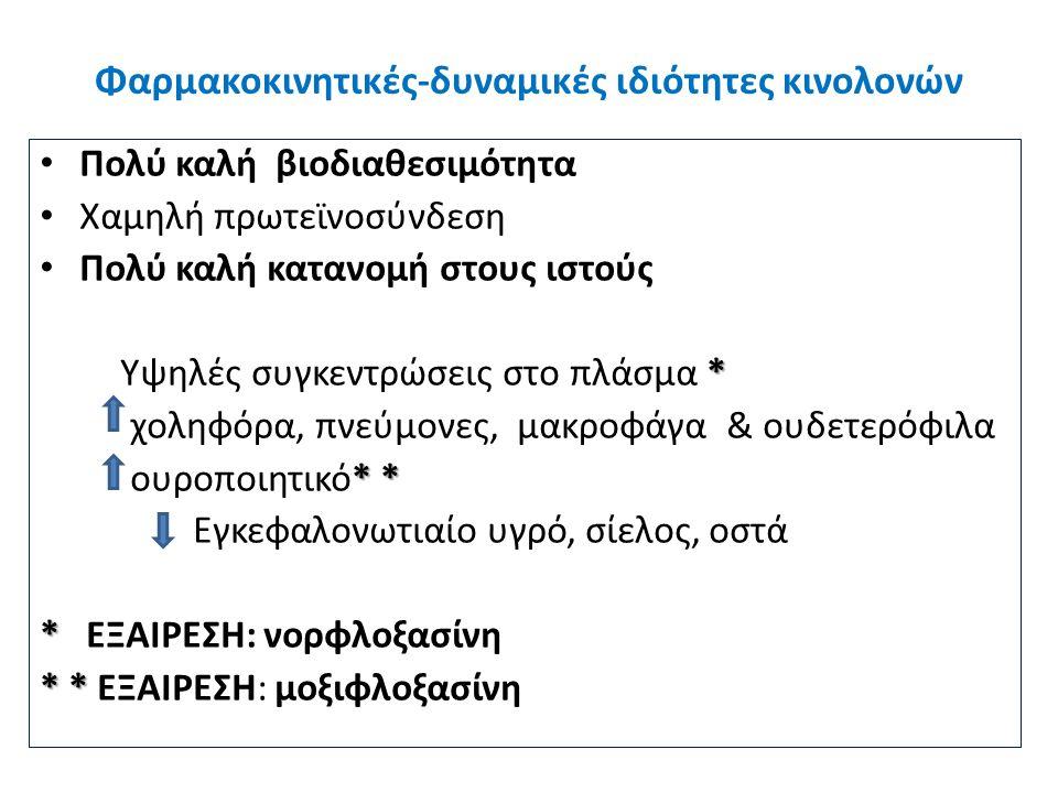 Ελληνικές κατευθυντήριες οδηγίες για την εμπειρική θεραπεία πνευμονίας της κοινότητας Β.
