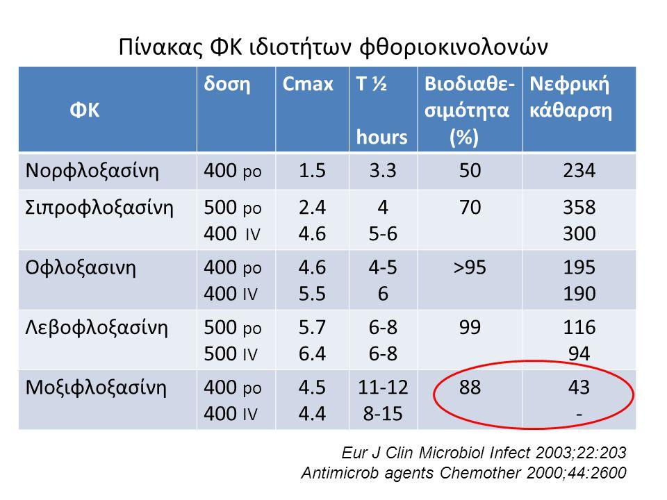 Πίνακας ΦΚ ιδιοτήτων φθοριοκινολονών ΦΚ δοσηCmaxT ½ hours Βιοδιαθε- σιμότητα (%) Νεφρική κάθαρση Nορφλοξασίνη400 po 1.53.350234 Σιπροφλοξασίνη500 po 4