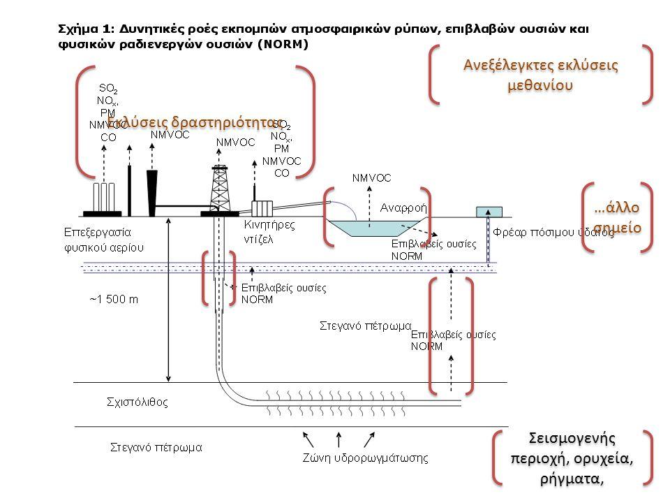 …άλλο σημείο …άλλο σημείο Σεισμογενής περιοχή, ορυχεία, ρήγματα, Εκλύσεις δραστηριότητας Ανεξέλεγκτες εκλύσεις μεθανίου