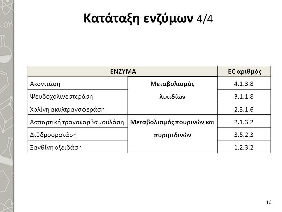 Κατάταξη ενζύμων 4/4 ΕΝΖΥΜΑ EC αριθμός Ακονιτάση Μεταβολισμός λιπιδίων 4.1.3.8 Ψευδοχολινεστεράση3.1.1.8 Χολίνη ακυλτρανσφεράση2.3.1.6 Ασπαρτική τρανσ