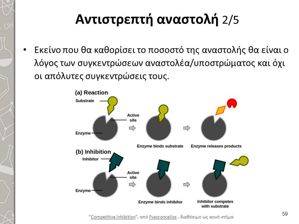 Αντιστρεπτή αναστολή 2/5 Εκείνο που θα καθορίσει το ποσοστό της αναστολής θα είναι ο λόγος των συγκεντρώσεων αναστολέα/υποστρώματος και όχι οι απόλυτε